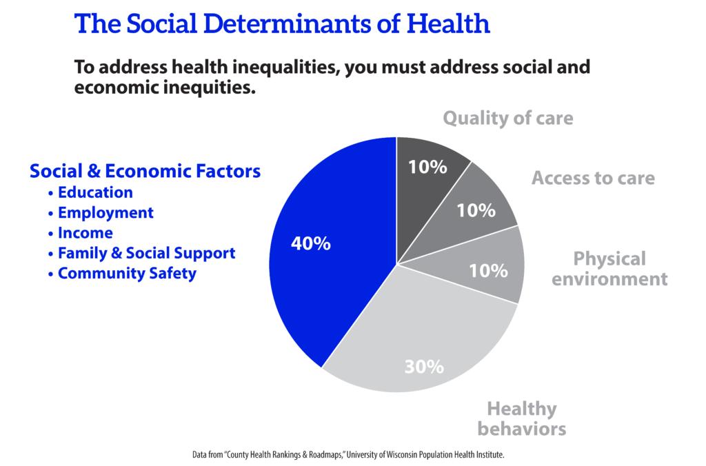 economic factors affecting health care